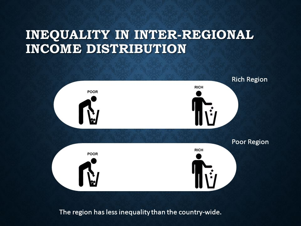 INEQUALITY IN INTER-REGIONAL INCOME DISTRIBUTION Rich Region Poor Region The region has less inequality than the country-wide.
