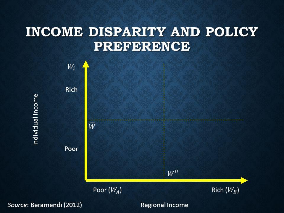 INCOME DISPARITY AND POLICY PREFERENCE Regional Income Individual Income Rich Poor Source: Beramendi (2012)