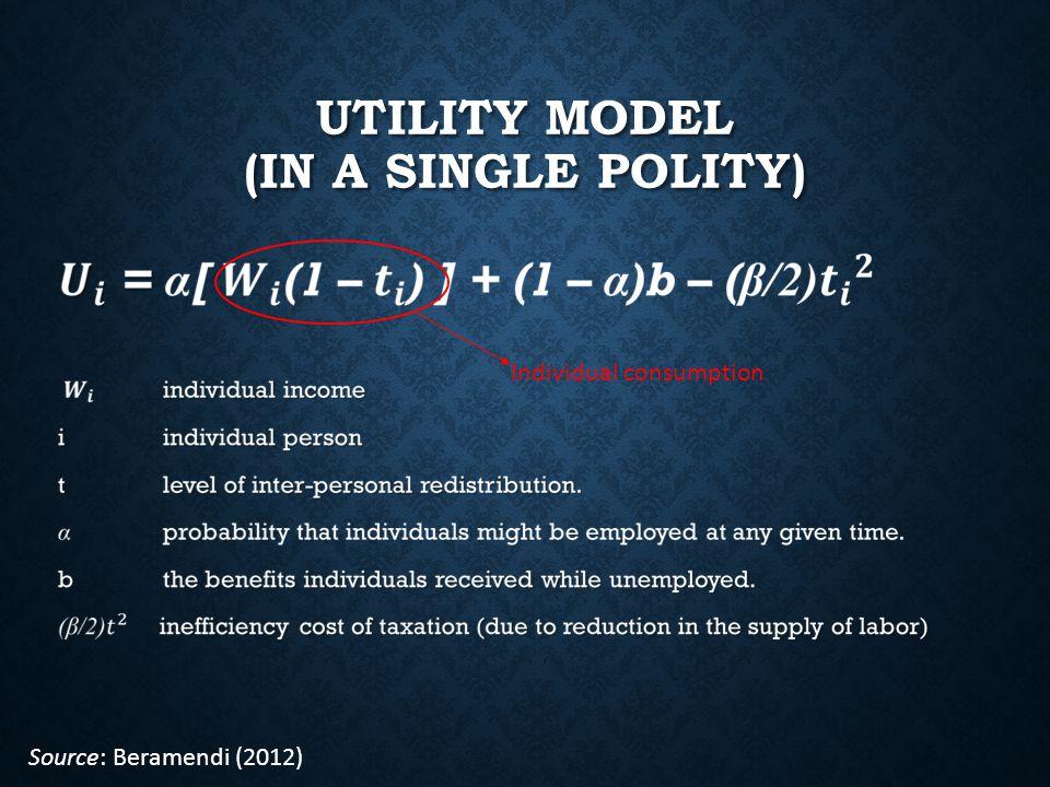 UTILITY MODEL (IN A SINGLE POLITY) Individual consumption Source: Beramendi (2012)