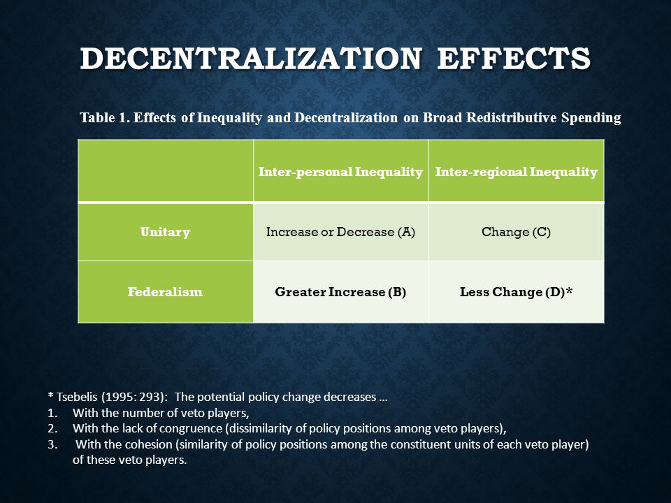 DECENTRALIZATION EFFECTS Inter-personal InequalityInter-regional Inequality UnitaryIncrease or Decrease (A)Change (C) FederalismGreater Increase (B)Less Change (D)* Table 1.