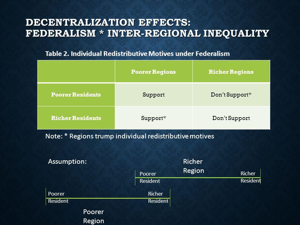 DECENTRALIZATION EFFECTS: FEDERALISM * INTER-REGIONAL INEQUALITY Poorer RegionsRicher Regions Poorer ResidentsSupportDon't Support* Richer ResidentsSupport*Don't Support Table 2.