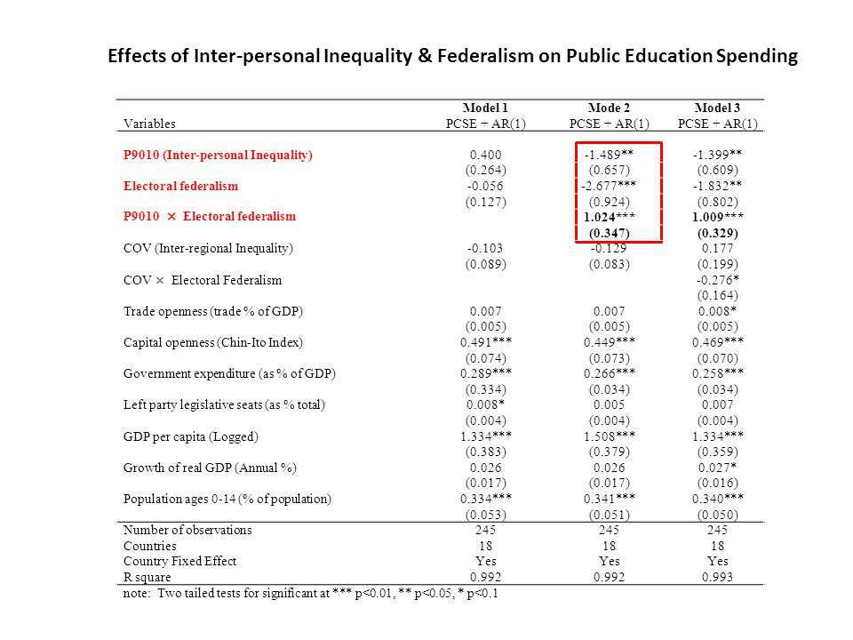 Effects of Inter-personal Inequality & Federalism on Public Education Spending Model 1Mode 2Model 3 VariablesPCSE + AR(1) P9010 (Inter-personal Inequality) 0.400-1.489**-1.399** (0.264)(0.657)(0.609) Electoral federalism -0.056-2.677***-1.832** (0.127)(0.924)(0.802) P9010 × Electoral federalism 1.024***1.009*** (0.347)(0.329) COV (Inter-regional Inequality) -0.103-0.1290.177 (0.089)(0.083)(0.199) COV × Electoral Federalism-0.276* (0.164) Trade openness (trade % of GDP) 0.007 0.008* (0.005) Capital openness (Chin-Ito Index)0.491***0.449***0.469*** (0.074)(0.073)(0.070) Government expenditure (as % of GDP) 0.289***0.266***0.258*** (0.334)(0.034) Left party legislative seats (as % total) 0.008*0.0050.007 (0.004) GDP per capita (Logged) 1.334***1.508***1.334*** (0.383)(0.379)(0.359) Growth of real GDP (Annual %)0.026 0.027* (0.017) (0.016) Population ages 0-14 (% of population) 0.334***0.341***0.340*** (0.053)(0.051)(0.050) Number of observations 245 Countries 18 Country Fixed Effect Yes R square 0.992 0.993 note: Two tailed tests for significant at *** p<0.01, ** p<0.05, * p<0.1