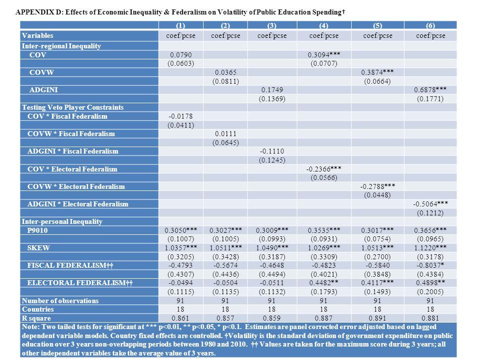 (1)(2)(3)(4)(5)(6) Variablescoef/pcse Inter-regional Inequality COV0.0790 0.3094*** (0.0603) (0.0707) COVW 0.0365 0.3874*** (0.0811) (0.0664) ADGINI 0