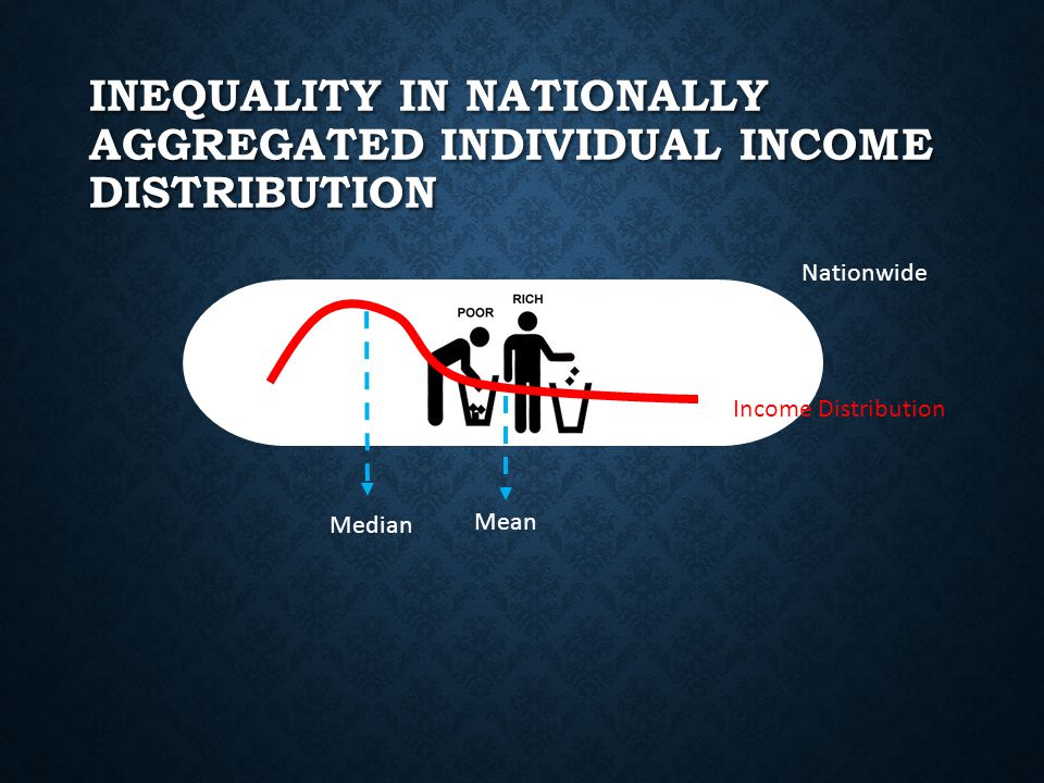 INEQUALITY IN NATIONALLY AGGREGATED INDIVIDUAL INCOME DISTRIBUTION Nationwide Median Mean Income Distribution