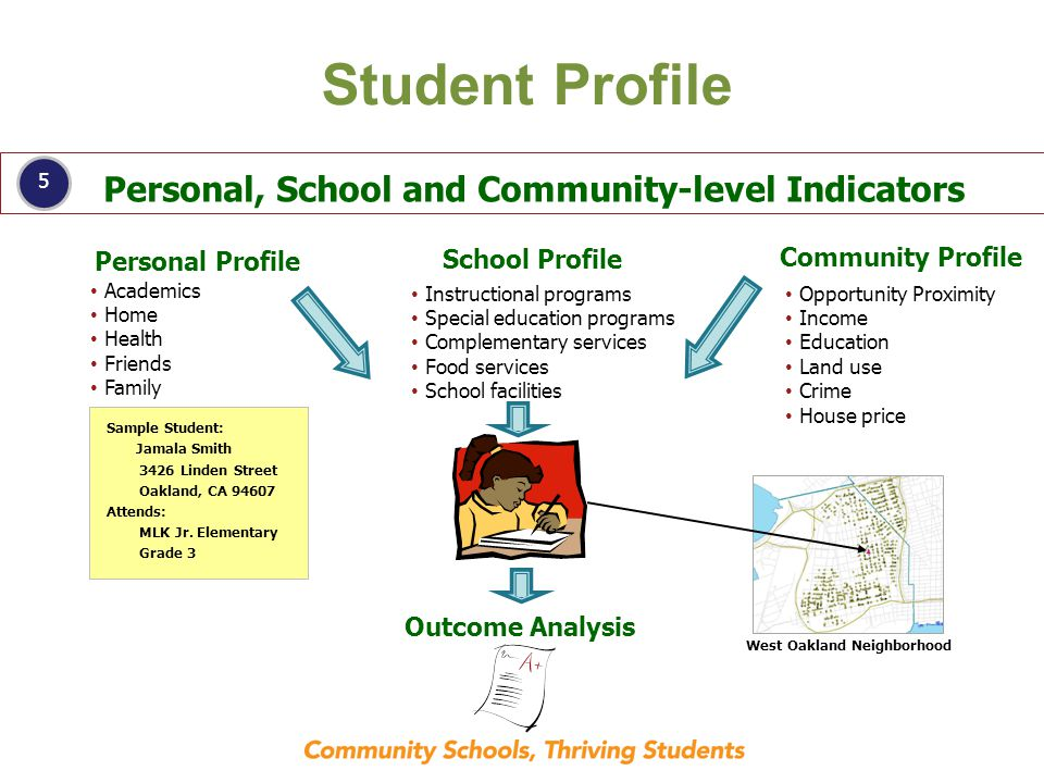 5 Student Profile Personal Profile School Profile Community Profile Academics Home Health Friends Family Sample Student: Jamala Smith 3426 Linden Street Oakland, CA 94607 Attends: MLK Jr.