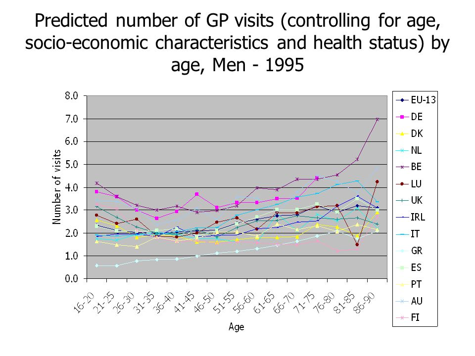 Predicted number of GP visits (controlling for age, socio-economic characteristics and health status) by age, Men - 1995