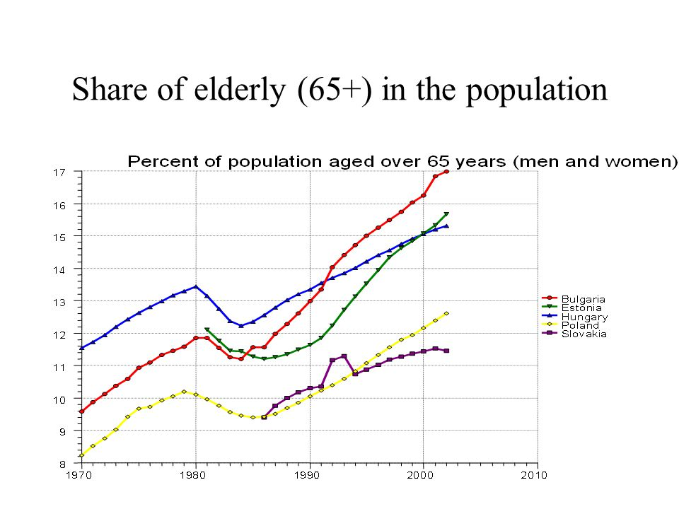 Share of elderly (65+) in the population