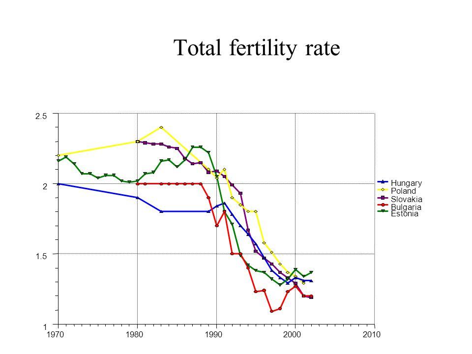Total fertility rate Hungary Poland Slovakia