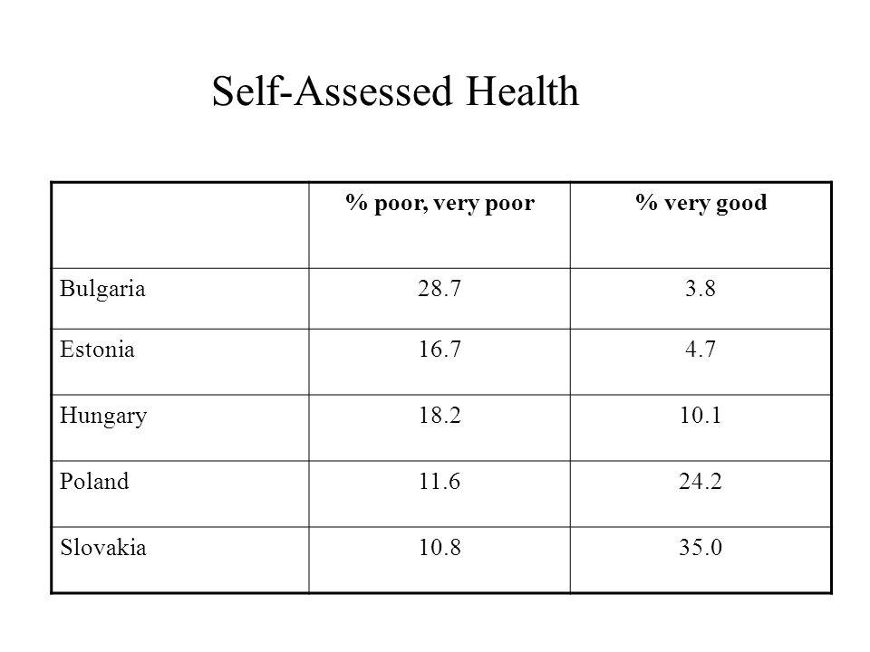 % poor, very poor% very good Bulgaria28.73.8 Estonia16.74.7 Hungary18.210.1 Poland11.624.2 Slovakia10.835.0 Self-Assessed Health