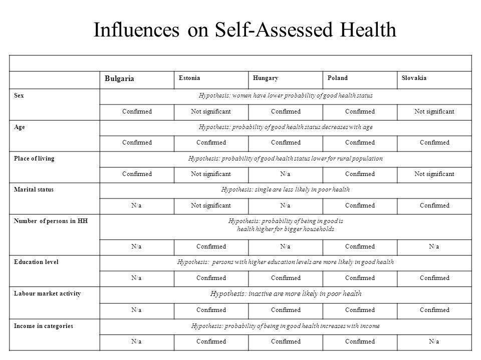 Influences on Self-Assessed Health Bulgaria EstoniaHungaryPolandSlovakia SexHypothesis: women have lower probability of good health status ConfirmedNot significantConfirmed Not significant AgeHypothesis: probability of good health status decreases with age Confirmed Place of livingHypothesis: probability of good health status lower for rural population ConfirmedNot significantN/aConfirmedNot significant Marital statusHypothesis: single are less likely in poor health N/aNot significantN/aConfirmed Number of persons in HHHypothesis: probability of being in good is health higher for bigger households N/aConfirmedN/aConfirmedN/a Education levelHypothesis: persons with higher education levels are more likely in good health N/aConfirmed Labour market activity Hypothesis: inactive are more likely in poor health N/aConfirmed Income in categoriesHypothesis: probability of being in good health increases with income N/aConfirmed N/a