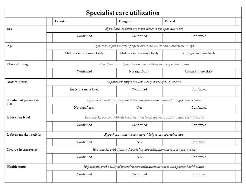 Specialist care utilization EstoniaHungaryPoland SexHypothesis: women are more likely to use specialist care Confirmed AgeHypothesis: probability of specialist care utilization increases with age Middle aged are more likely Younger are more likely Place of livingHypothesis: rural population is more likely to use specialist care ConfirmedNot significantUrban is more likely Marital statusHypothesis: single are less likely to use specialist care Single are more likelyConfirmed Number of persons in HH Hypothesis: probability of specialist care utilization is lower for bigger households Not significantN/aConfirmed Education levelHypothesis: persons with higher education levels are more likely to use specialist care Confirmed Labour market activityHypothesis: inactive are more likely to use specialist care ConfirmedN/aConfirmed Income in categoriesHypothesis: probability of specialist care utilization increases with income ConfirmedN/aConfirmed Health statusHypothesis: probability of specialist care utilization increases with poorer health status Confirmed
