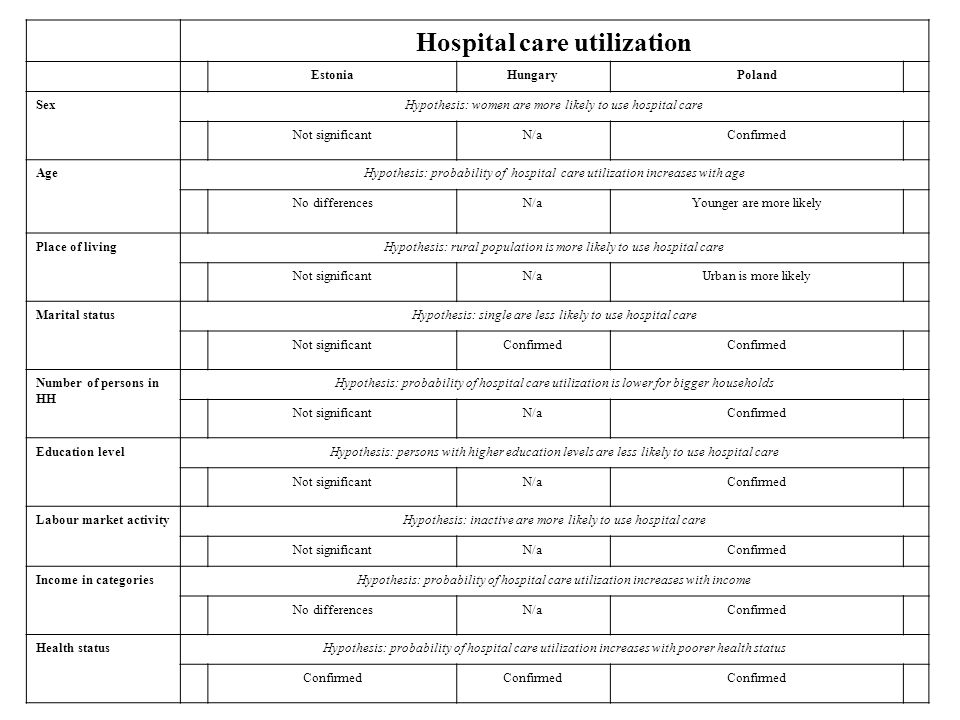 Hospital care utilization EstoniaHungaryPoland SexHypothesis: women are more likely to use hospital care Not significantN/aConfirmed AgeHypothesis: probability of hospital care utilization increases with age No differencesN/aYounger are more likely Place of livingHypothesis: rural population is more likely to use hospital care Not significantN/aUrban is more likely Marital statusHypothesis: single are less likely to use hospital care Not significantConfirmed Number of persons in HH Hypothesis: probability of hospital care utilization is lower for bigger households Not significantN/aConfirmed Education levelHypothesis: persons with higher education levels are less likely to use hospital care Not significantN/aConfirmed Labour market activityHypothesis: inactive are more likely to use hospital care Not significantN/aConfirmed Income in categoriesHypothesis: probability of hospital care utilization increases with income No differencesN/aConfirmed Health statusHypothesis: probability of hospital care utilization increases with poorer health status Confirmed