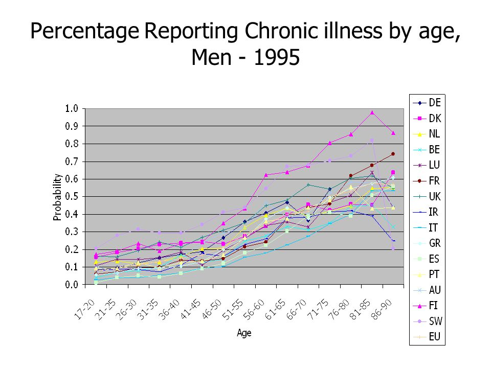 Percentage Reporting Chronic illness by age, Men - 1995