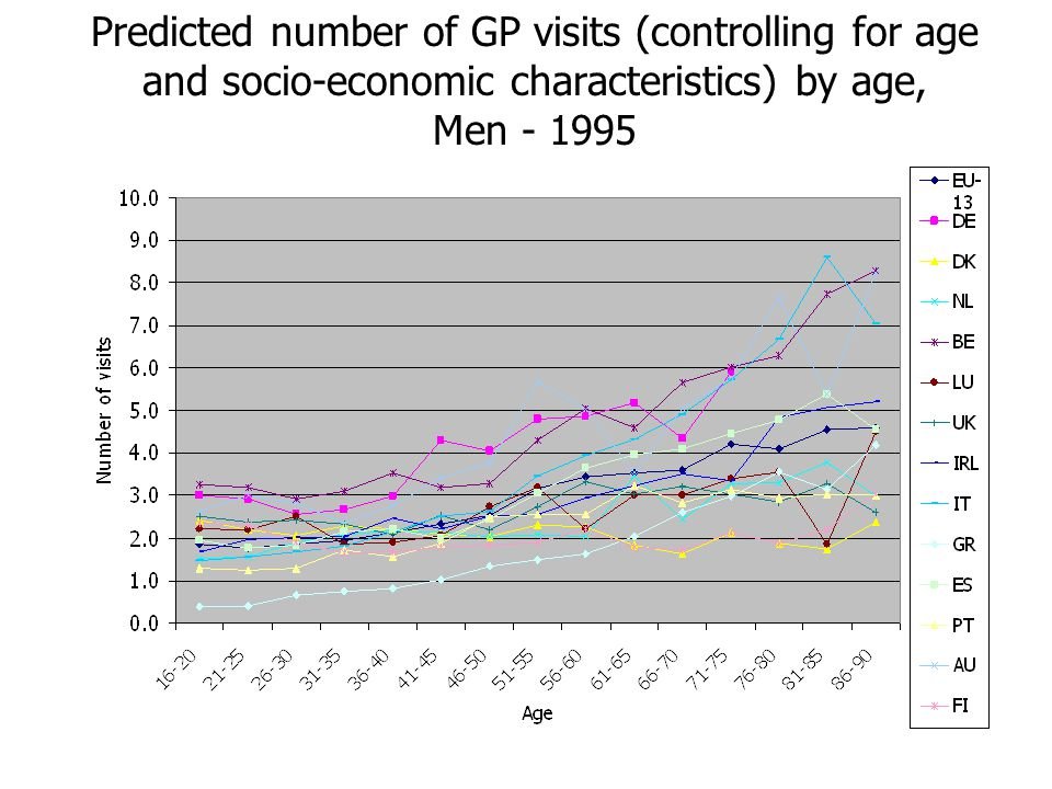 Predicted number of GP visits (controlling for age and socio-economic characteristics) by age, Men - 1995