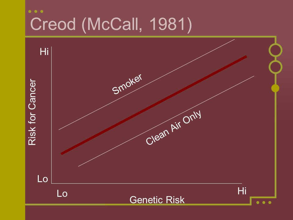 Creod (McCall, 1981) Risk for Cancer Hi Lo Smoker Clean Air Only Genetic Risk Hi Lo