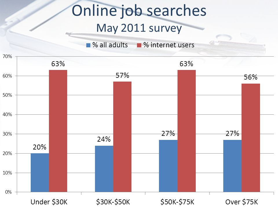 Online job searches May 2011 survey