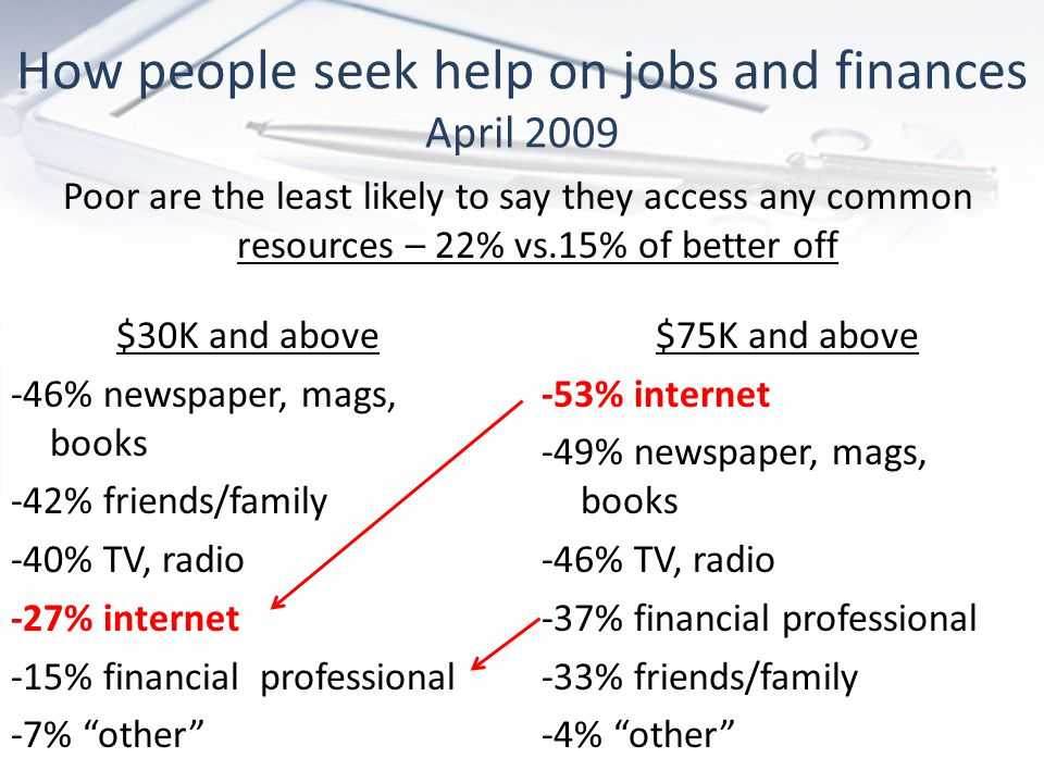 How people seek help on jobs and finances April 2009 Poor are the least likely to say they access any common resources – 22% vs.15% of better off $75K and above -53% internet -49% newspaper, mags, books -46% TV, radio -37% financial professional -33% friends/family -4% other $30K and above -46% newspaper, mags, books -42% friends/family -40% TV, radio -27% internet -15% financial professional -7% other