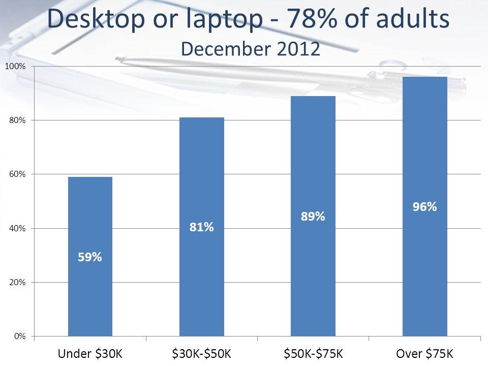 Desktop or laptop - 78% of adults December 2012
