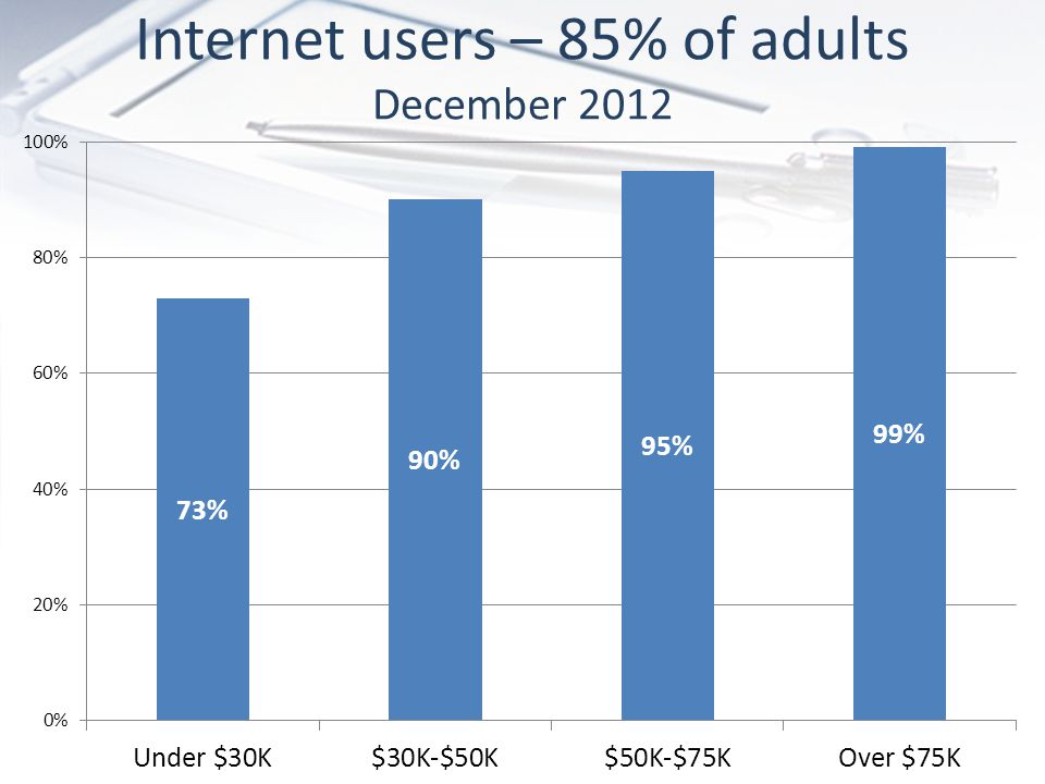 Internet users – 85% of adults December 2012