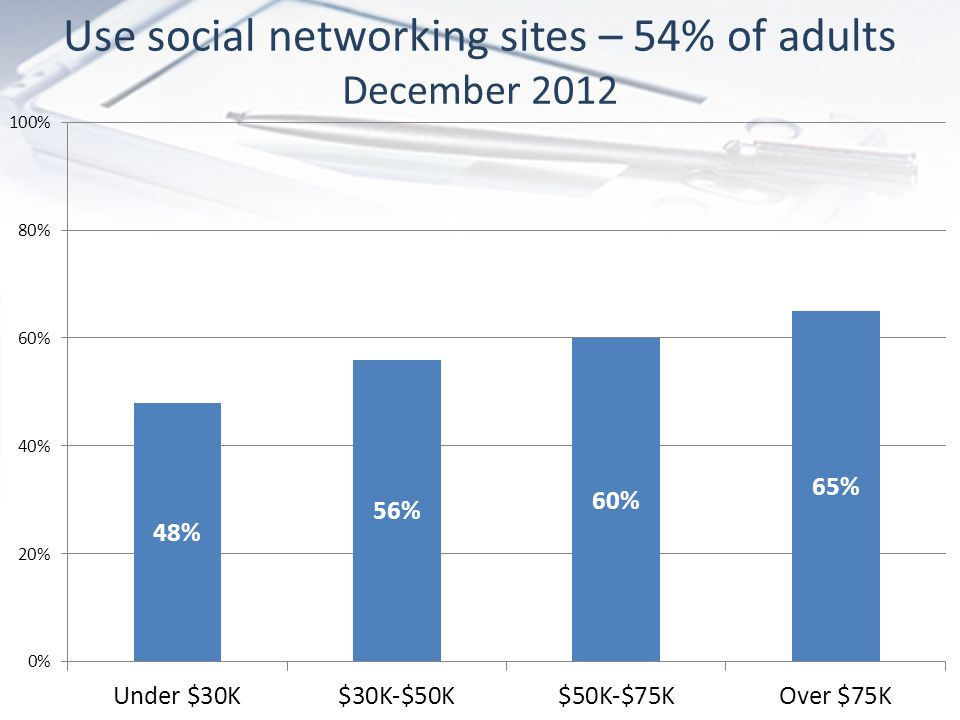 Use social networking sites – 54% of adults December 2012