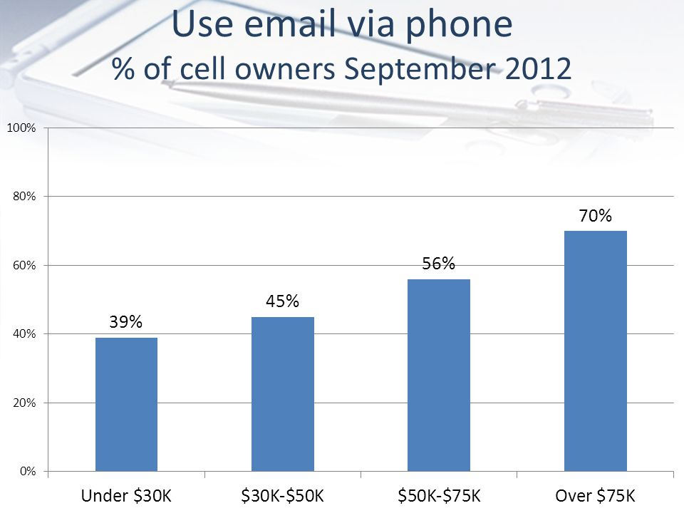Use email via phone % of cell owners September 2012