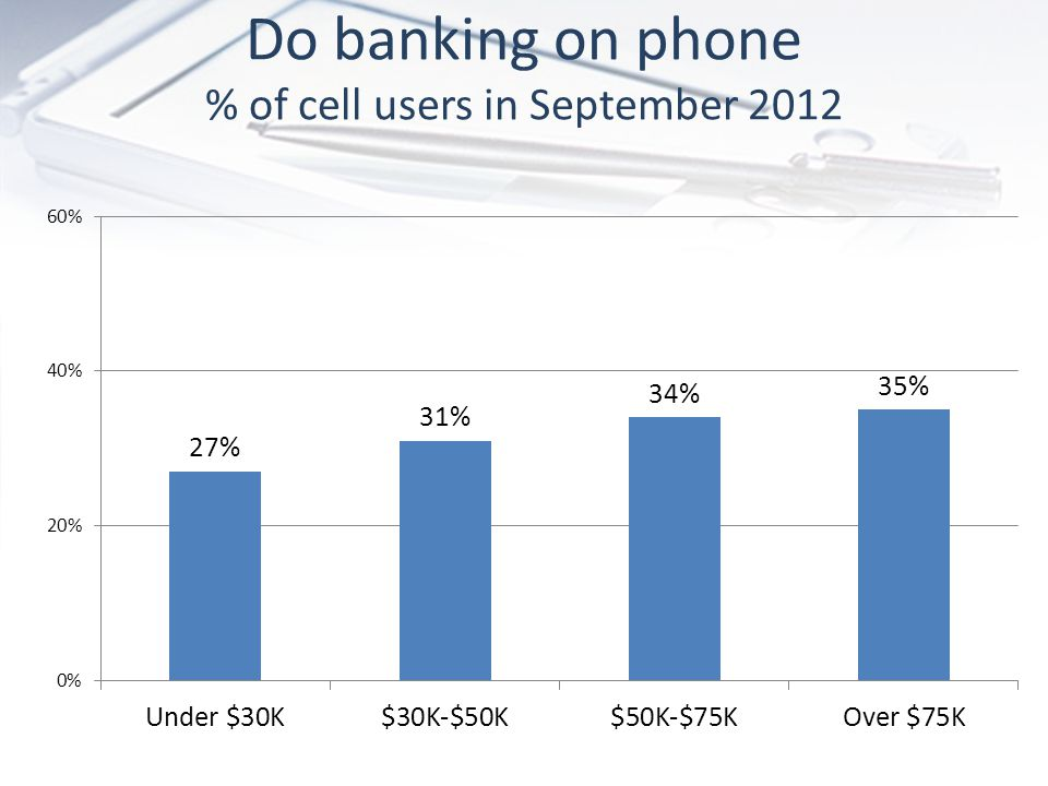 Do banking on phone % of cell users in September 2012