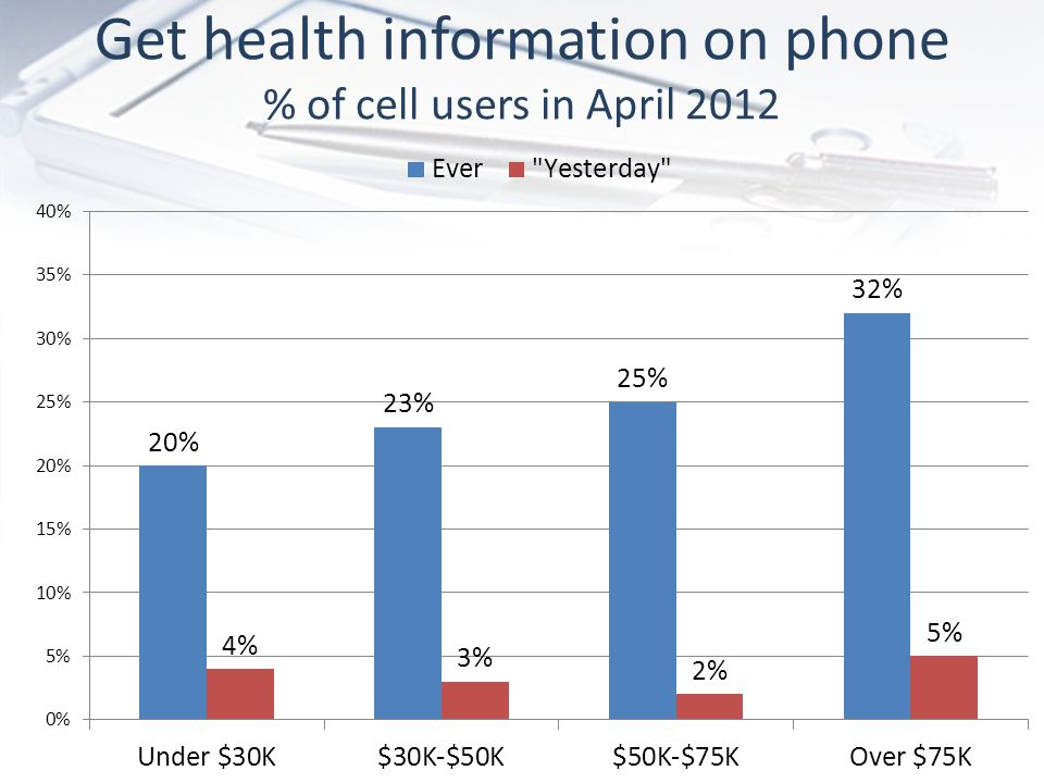 Get health information on phone % of cell users in April 2012