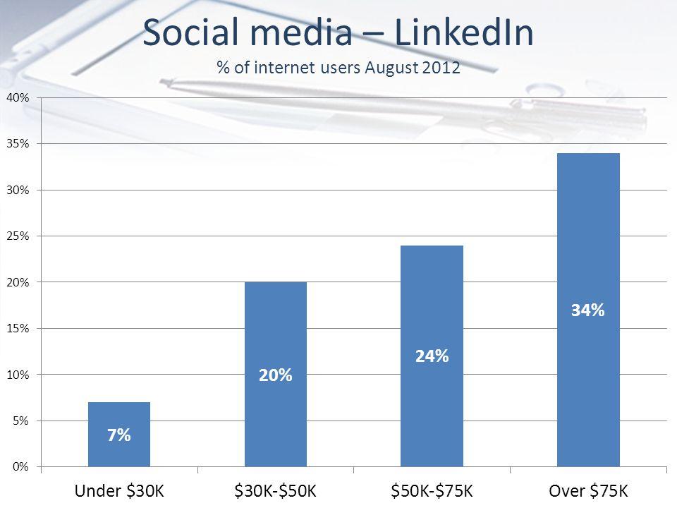 Social media – LinkedIn % of internet users August 2012