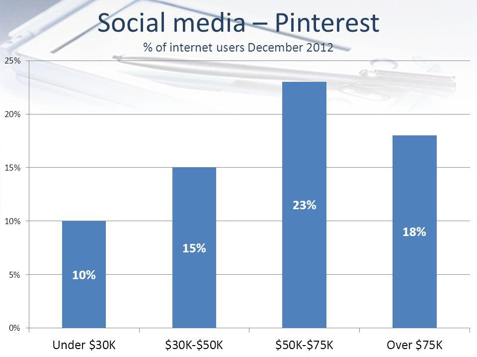 Social media – Pinterest % of internet users December 2012
