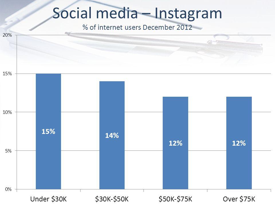 Social media – Instagram % of internet users December 2012
