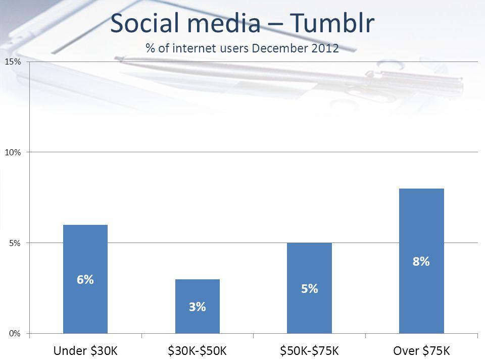 Social media – Tumblr % of internet users December 2012