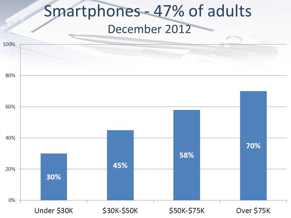 Smartphones - 47% of adults December 2012