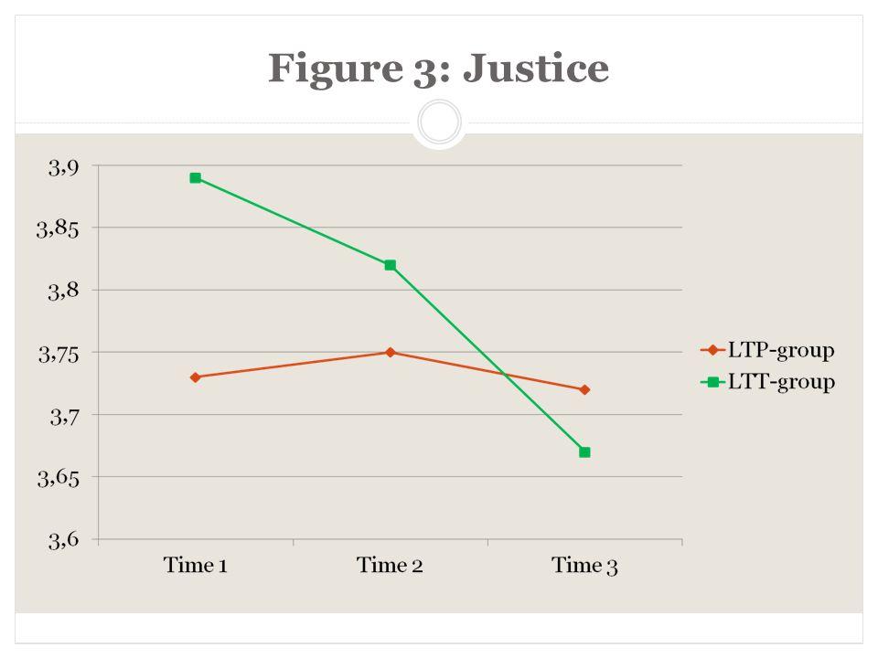 Figure 3: Justice