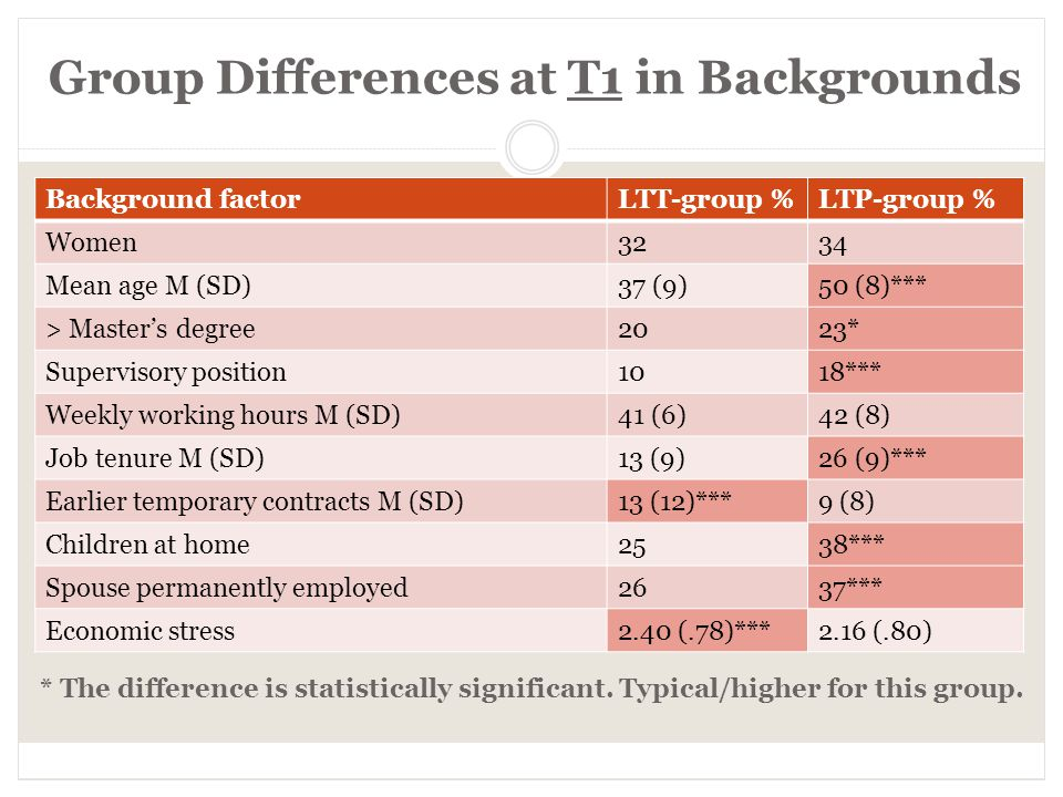 Group Differences at T1 in Backgrounds Background factorLTT-group %LTP-group % Women3234 Mean age M (SD)37 (9)50 (8)*** > Master's degree2023* Supervisory position1018*** Weekly working hours M (SD)41 (6)42 (8) Job tenure M (SD)13 (9)26 (9)*** Earlier temporary contracts M (SD)13 (12)***9 (8) Children at home2538*** Spouse permanently employed2637*** Economic stress2.40 (.78)***2.16 (.80) * The difference is statistically significant.