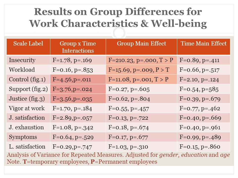 Results on Group Differences for Work Characteristics & Well-being Scale LabelGroup x Time Interactions Group Main EffectTime Main Effect InsecurityF=1.78, p=.169F=210.23, p=.000, T > PF=0.89, p=.411 WorkloadF=0.16, p=.853F=15.69, p=.009, P > TF=0.66, p=.517 Control (fig.1)F=4.56,p=.011F=11.08, p=.001, T > PF=2.10, p=.124 Support (fig.2)F=3.76,p=.024F=0.27, p=.605F=0.54, p=585 Justice (fig.3)F=3.56,p=.035F=0.62, p=.804F=0.39, p=.679 Vigor at workF=1.70, p=.184F=0.55, p=.457F=0.77, p=.462 J.