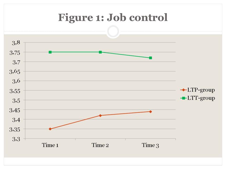 Figure 1: Job control