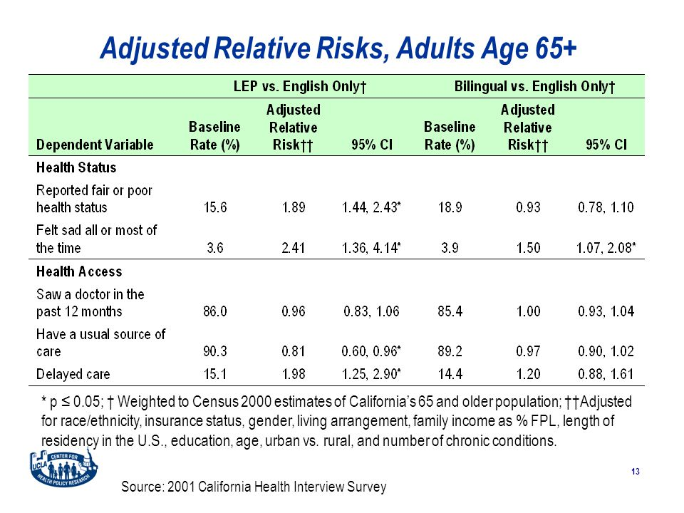 13 Adjusted Relative Risks, Adults Age 65+ Source: 2001 California Health Interview Survey * p ≤ 0.05; † Weighted to Census 2000 estimates of California's 65 and older population; ††Adjusted for race/ethnicity, insurance status, gender, living arrangement, family income as % FPL, length of residency in the U.S., education, age, urban vs.