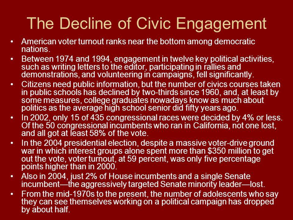 The Decline of Civic Engagement American voter turnout ranks near the bottom among democratic nations.