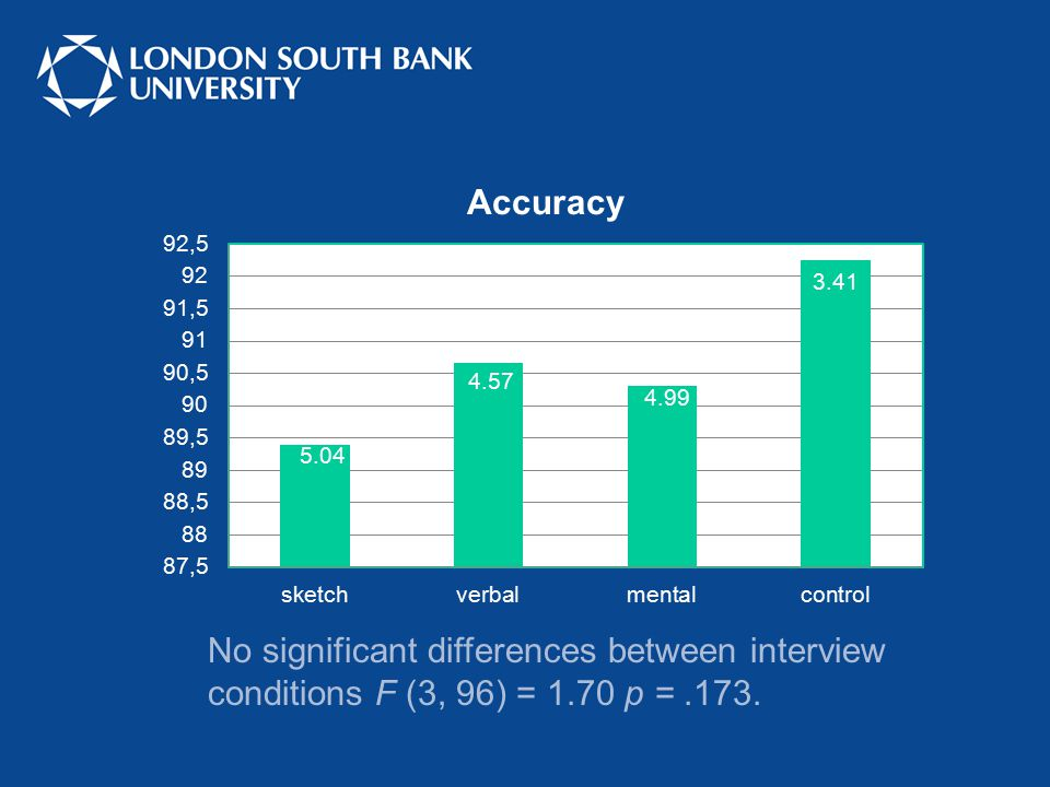 No significant differences between interview conditions F (3, 96) = 1.70 p =.173.