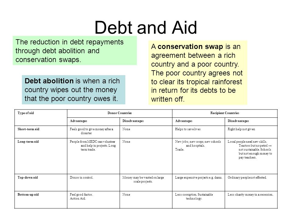 Debt and Aid The reduction in debt repayments through debt abolition and conservation swaps. Debt abolition is when a rich country wipes out the money
