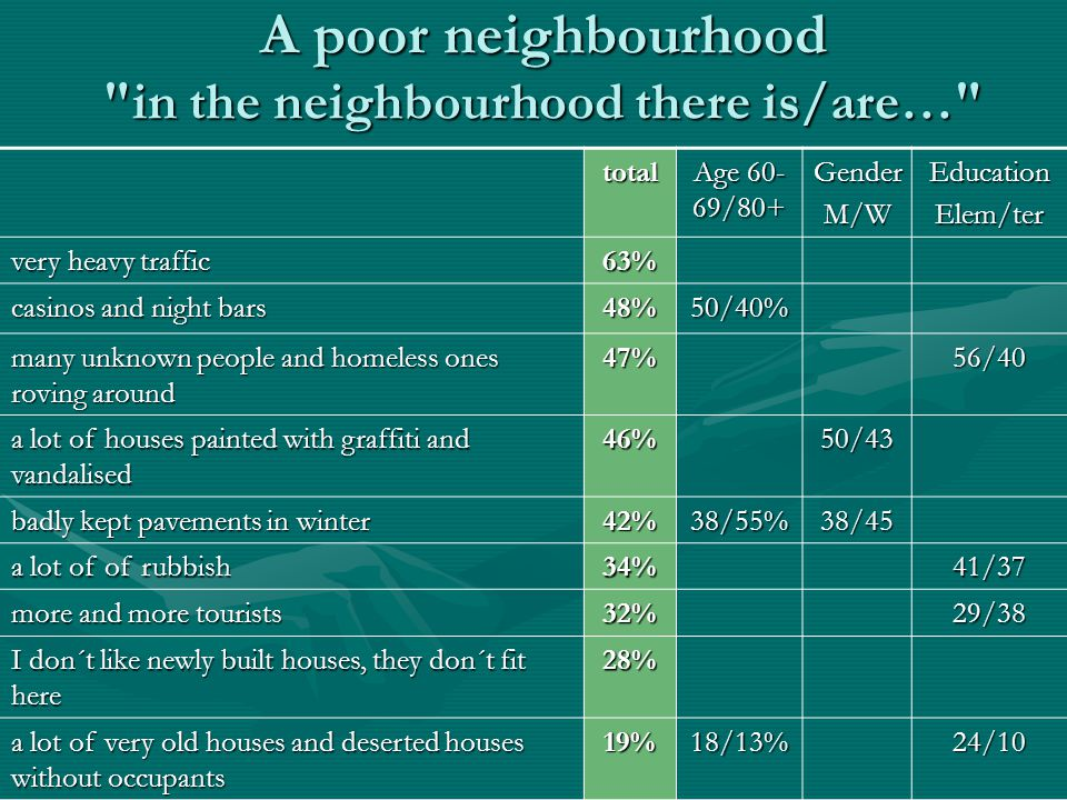 A poor neighbourhood in the neighbourhood there is/are… total Age 60- 69/80+ GenderM/WEducationElem/ter very heavy traffic 63% casinos and night bars 48%50/40% many unknown people and homeless ones roving around 47%56/40 a lot of houses painted with graffiti and vandalised 46%50/43 badly kept pavements in winter 42%38/55%38/45 a lot of of rubbish 34%41/37 more and more tourists 32%29/38 I don´t like newly built houses, they don´t fit here 28% a lot of very old houses and deserted houses without occupants 19%18/13%24/10