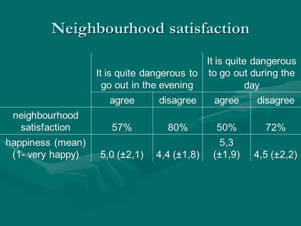 Neighbourhood satisfaction It is quite dangerous to go out in the evening It is quite dangerous to go out during the day agreedisagreeagreedisagree neighbourhood satisfaction57%80%50%72% happiness (mean) (1- very happy)5,0 (±2,1)4,4 (±1,8) 5,3 (±1,9)4,5 (±2,2)