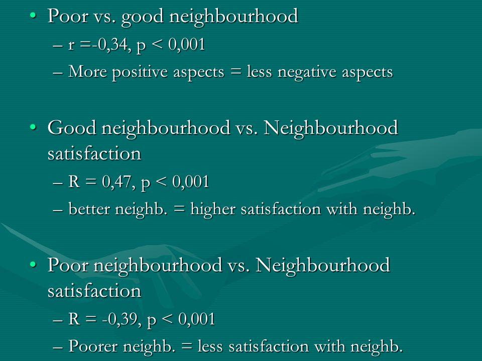 Poor vs. good neighbourhoodPoor vs.