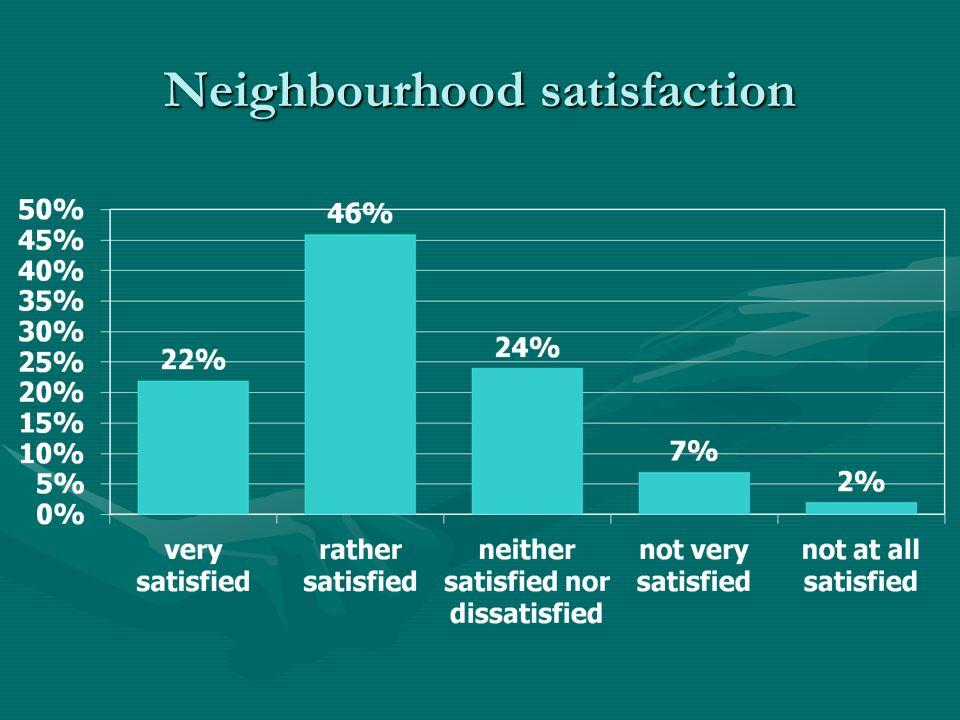 Neighbourhood satisfaction