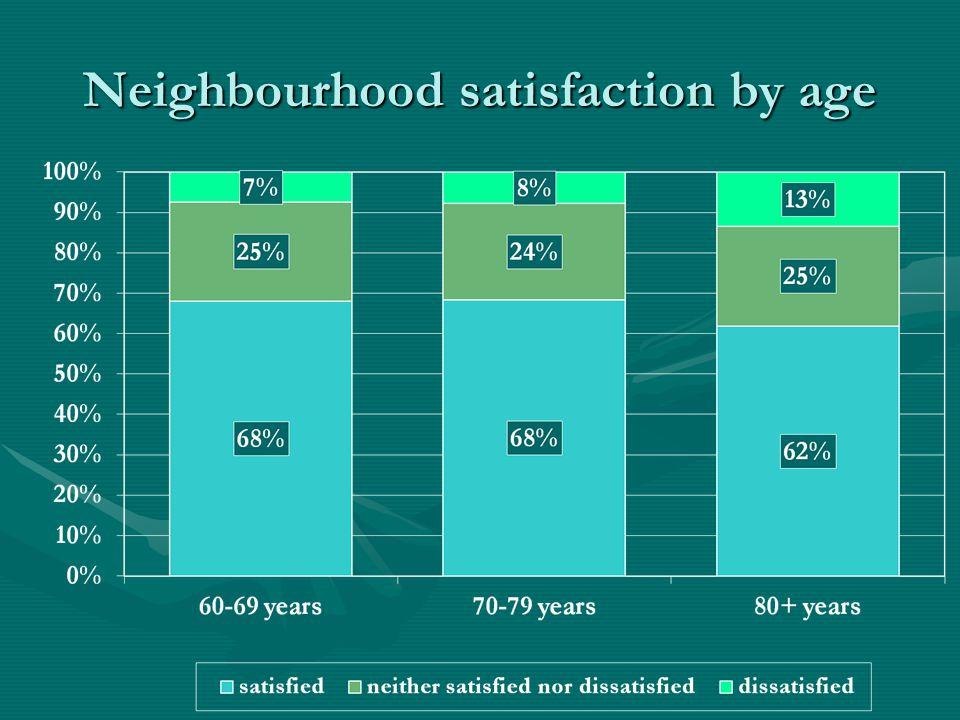 Neighbourhood satisfaction by age