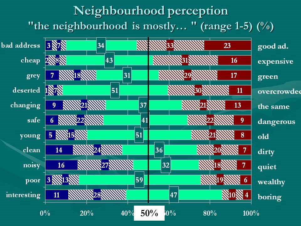 Neighbourhood perception the neighbourhood is mostly… (range 1-5) (%) good ad.