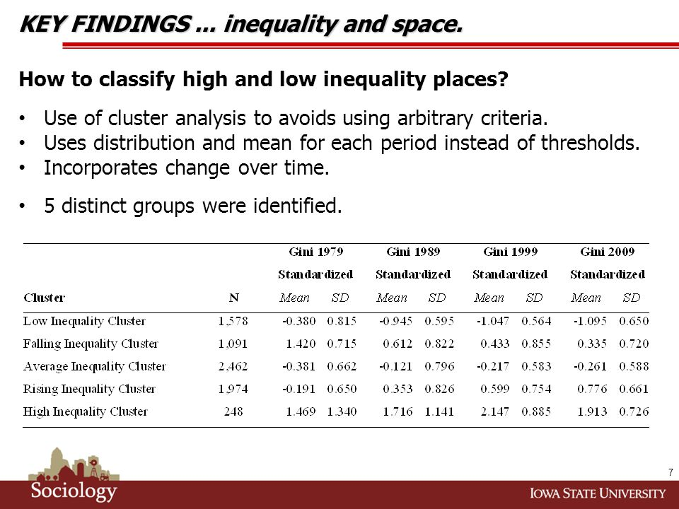 More low inequality places than high inequality ones between 1979-2009.