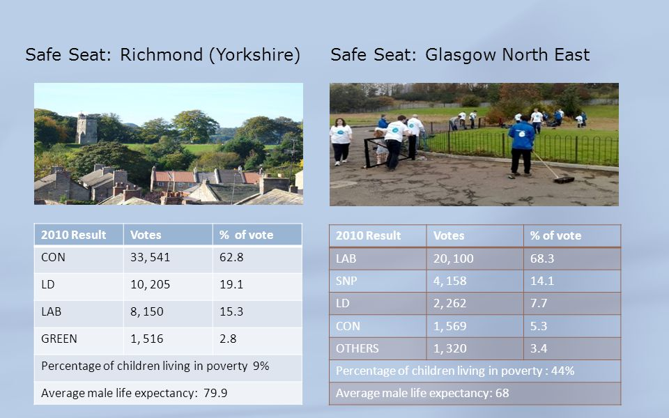 Safe Seat: Richmond (Yorkshire) 2010 ResultVotes% of vote CON33, 54162.8 LD10, 20519.1 LAB8, 15015.3 GREEN1, 5162.8 Percentage of children living in p