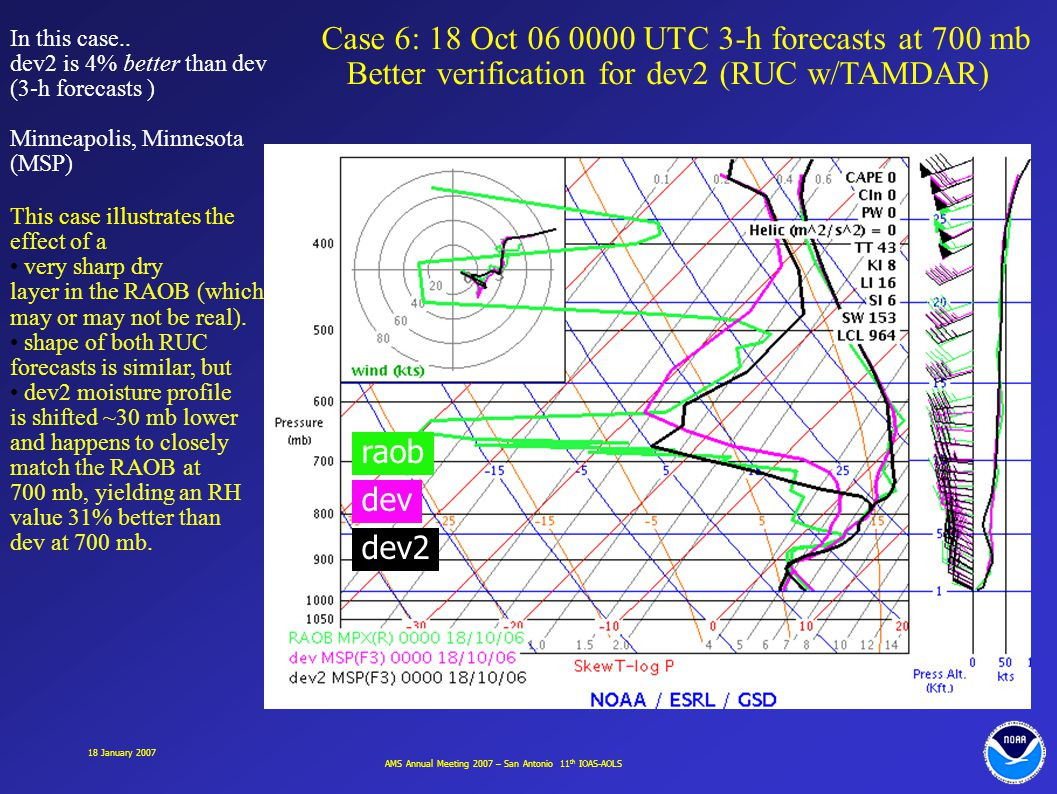 AMS Annual Meeting 2007 – San Antonio 11 th IOAS-AOLS 18 January 2007 Case 6: 18 Oct 06 0000 UTC 3-h forecasts at 700 mb Better verification for dev2 (RUC w/TAMDAR) In this case..