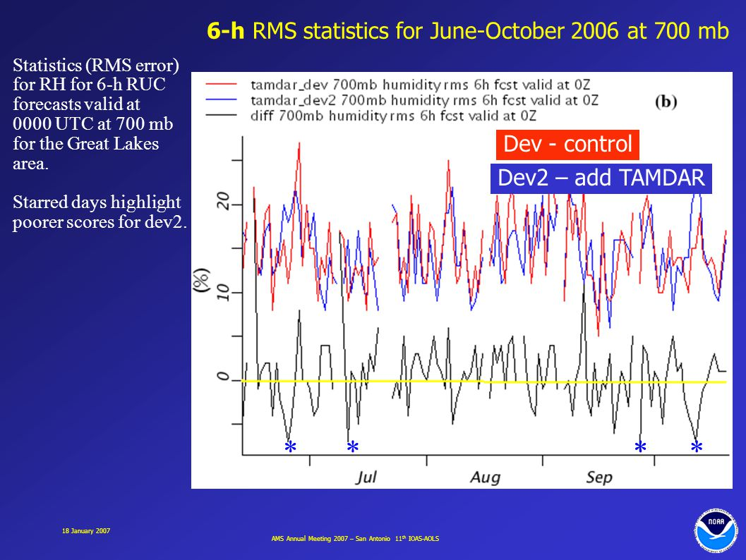 AMS Annual Meeting 2007 – San Antonio 11 th IOAS-AOLS 18 January 2007 Statistics (RMS error) for RH for 6-h RUC forecasts valid at 0000 UTC at 700 mb for the Great Lakes area.